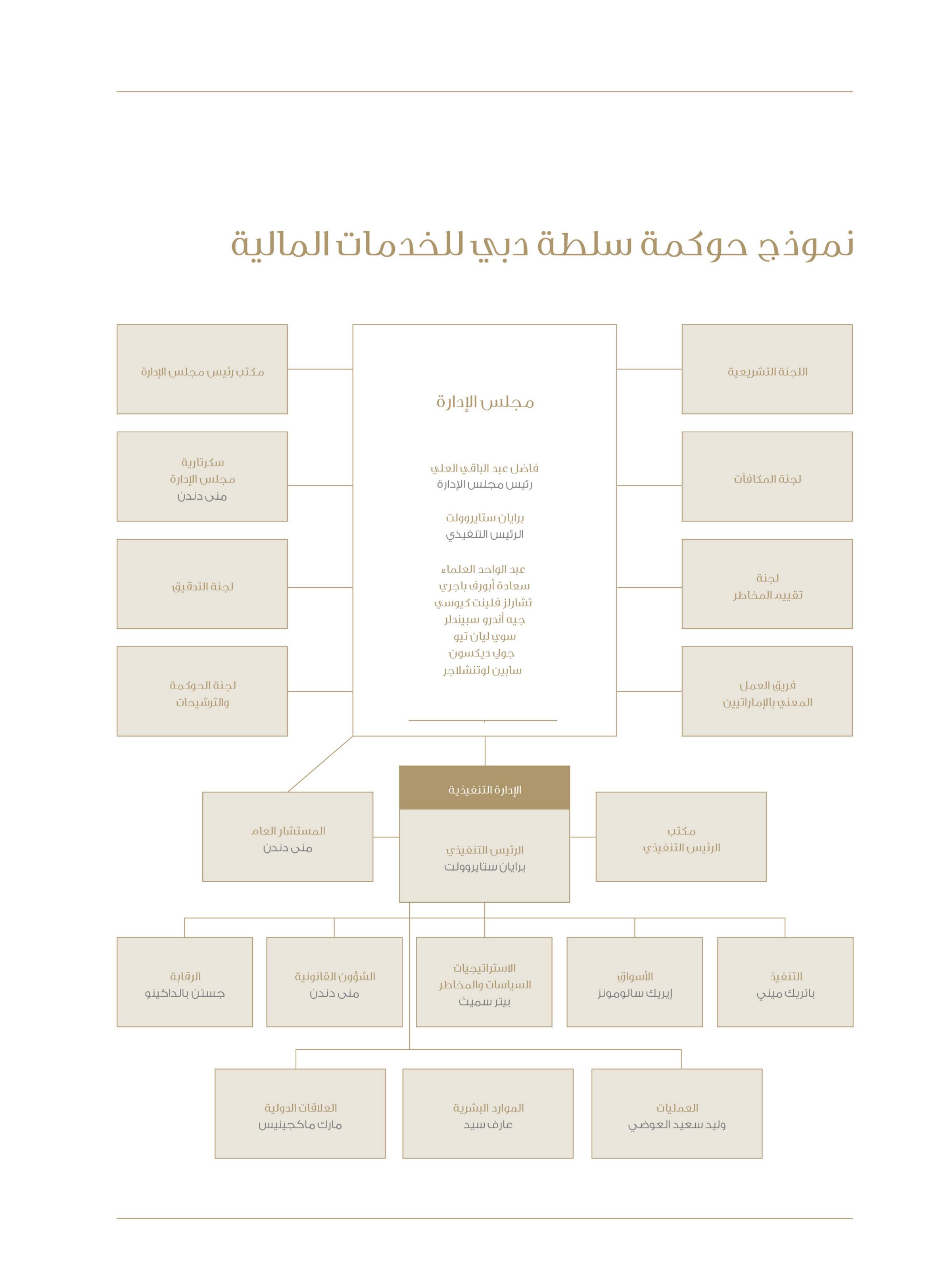 DFSA Structure